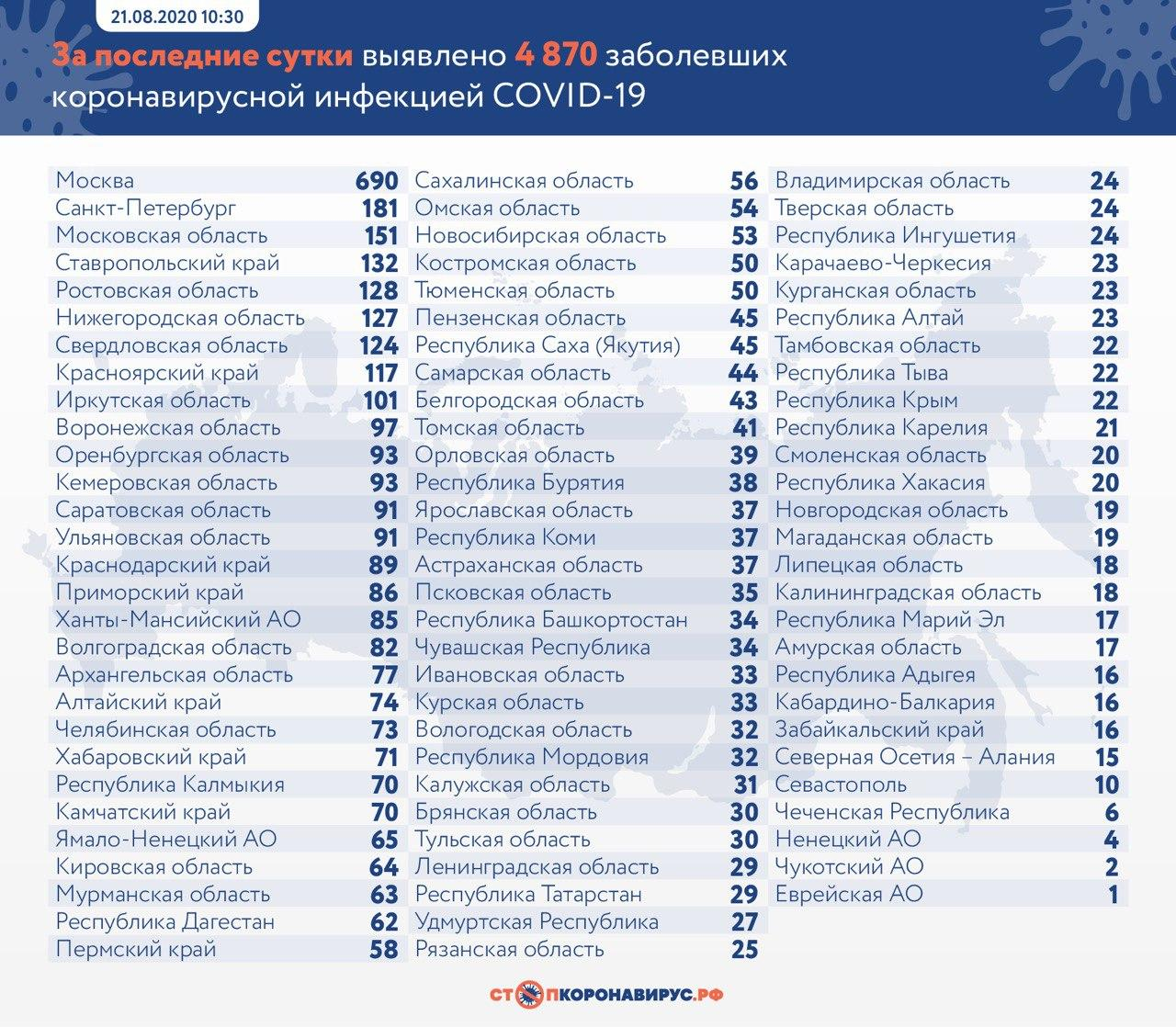 За сутки в России выявили 4 870 заболевших коронавирусом
