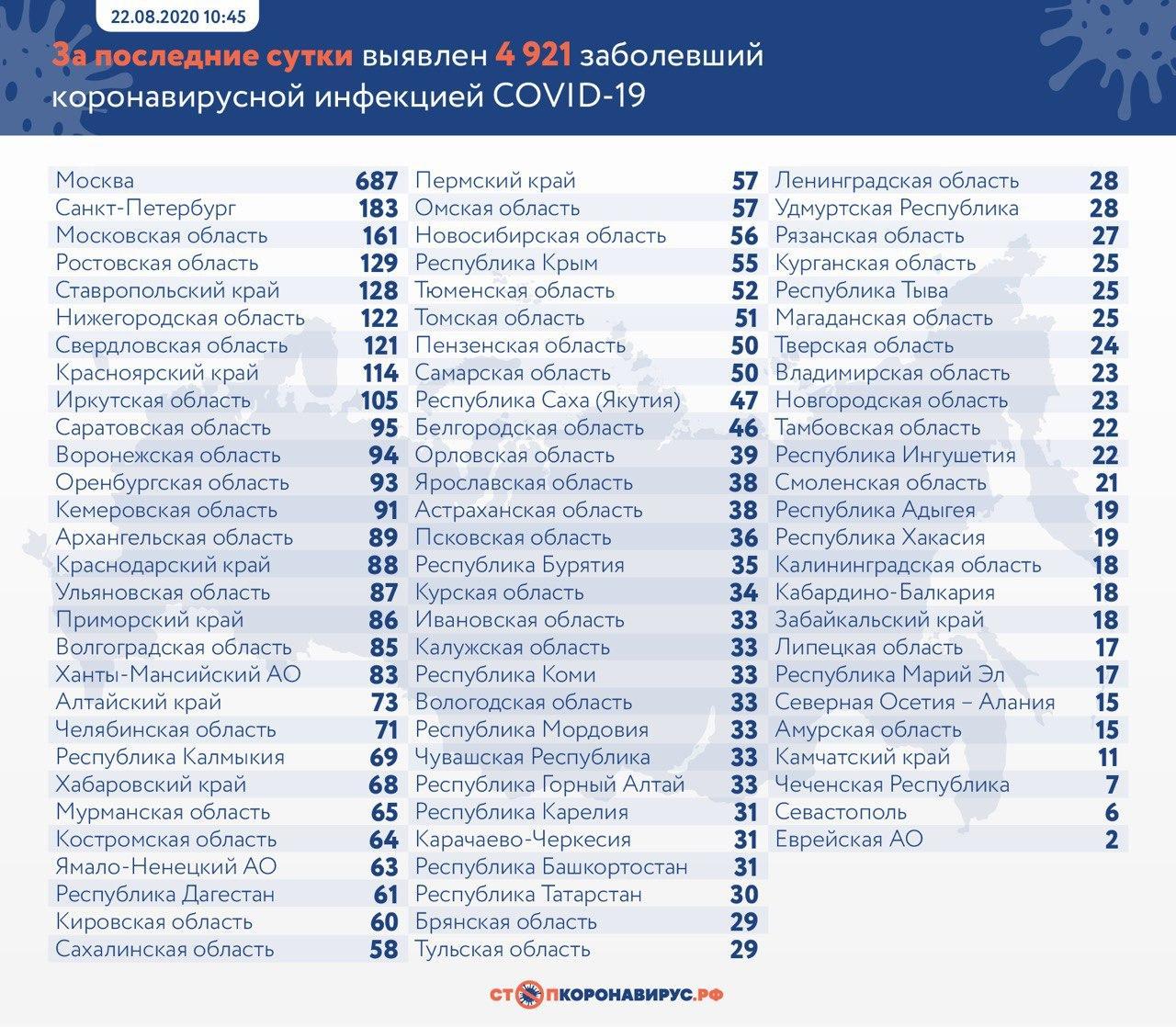 За сутки в России выявили 4 921 случаев коронавируса