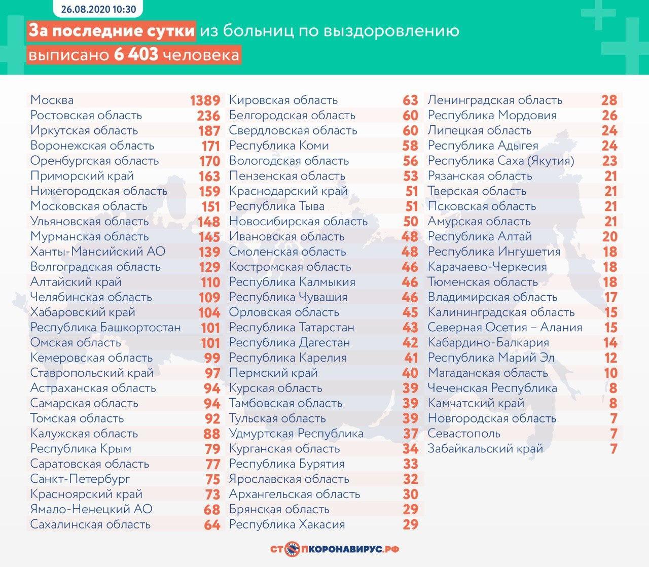 За сутки в России выявили 4 676 заражений коронавирусом