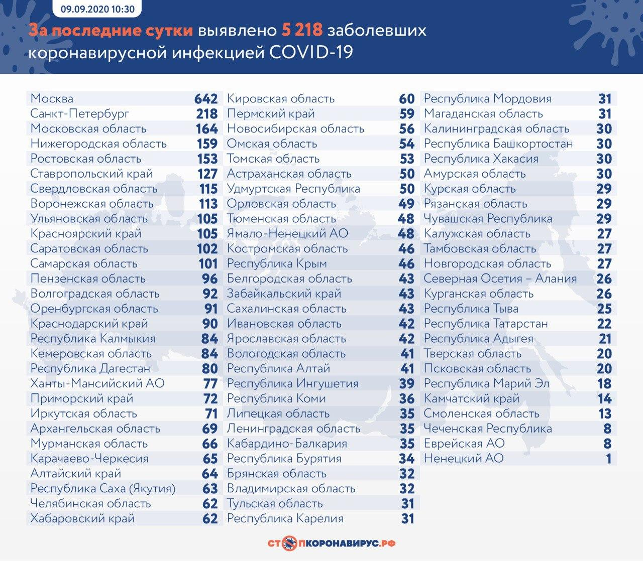 За сутки в России выявили 5 218 заболевших коронавирусом