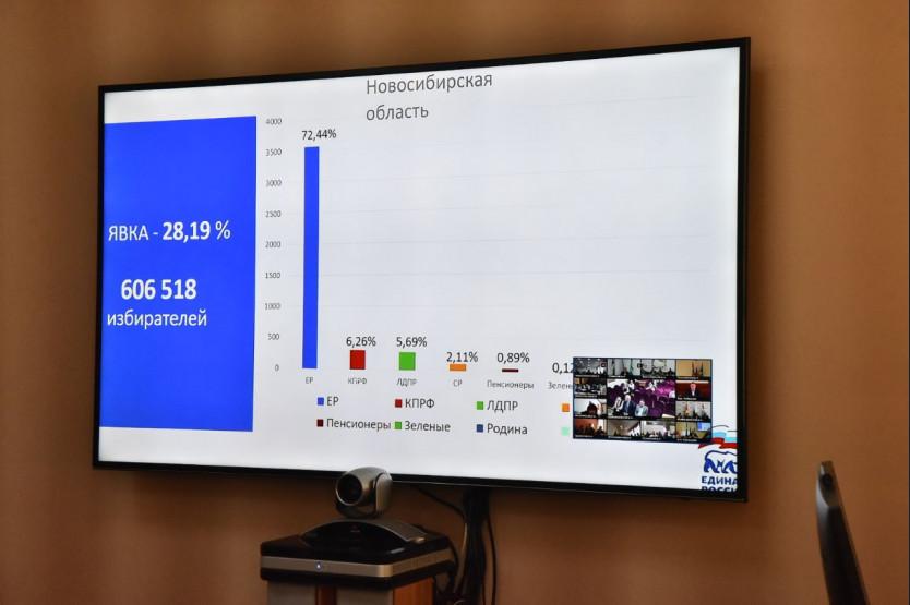 Травников: «Единую Россию» безоговорочно поддерживает большинство населения городов и районов НСО