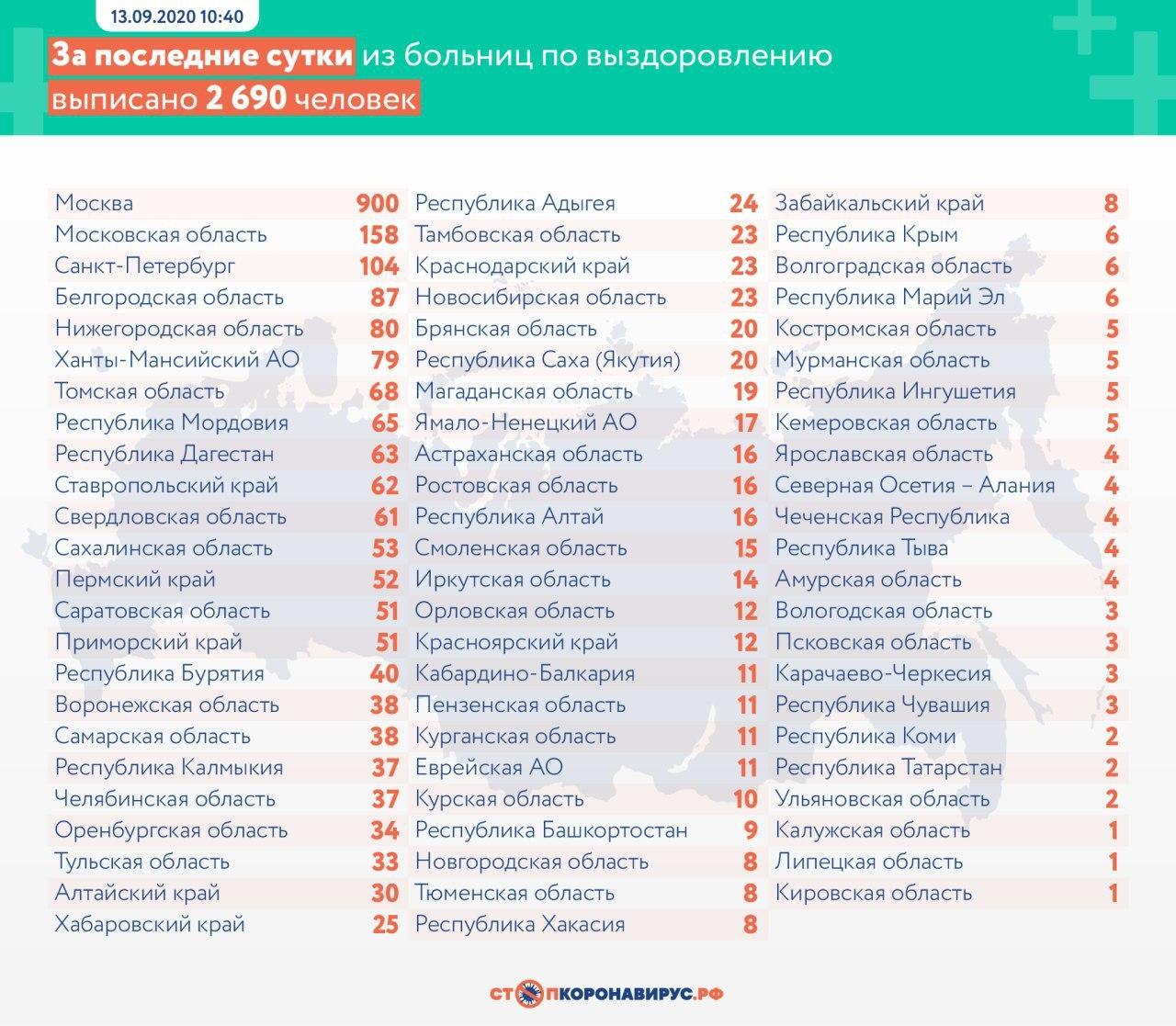За сутки в России выявили 5 449 случаев коронавируса