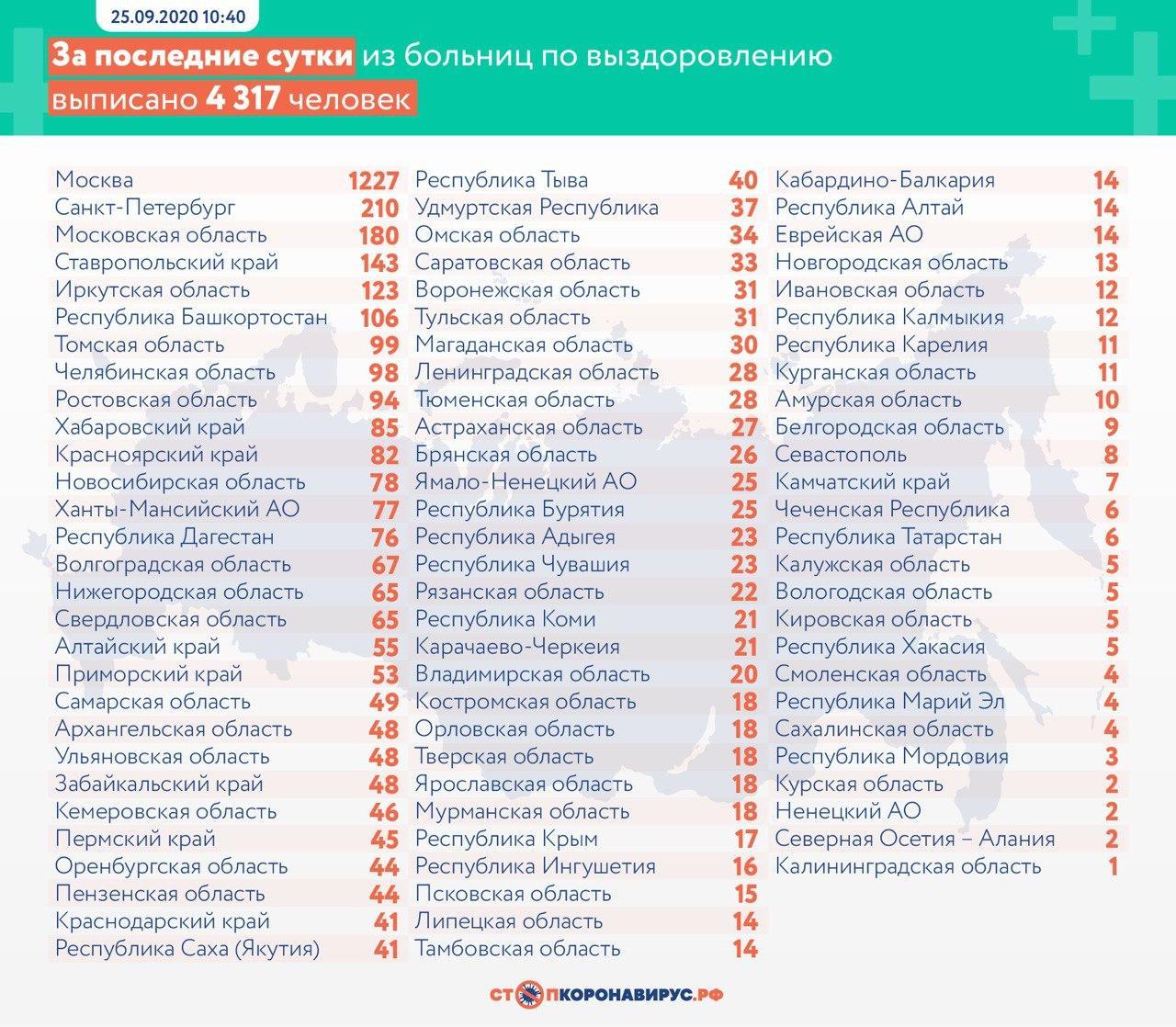 За сутки в России выявили 7 212 заболевших коронавирусом