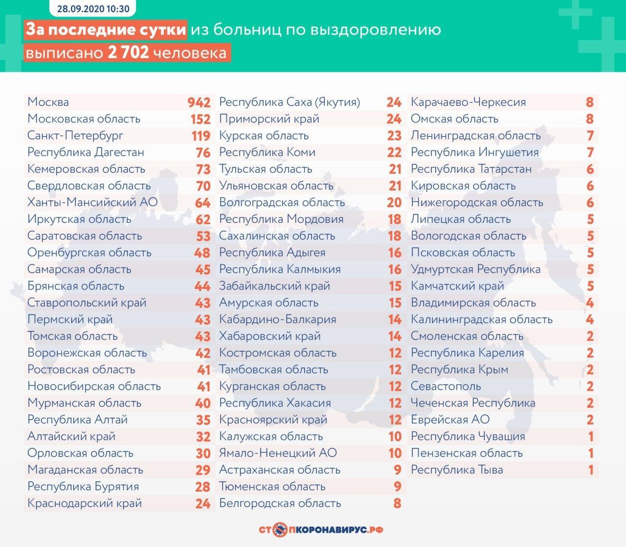 В России впервые с июня выявили более 8 тысяч заболевших COVID-19
