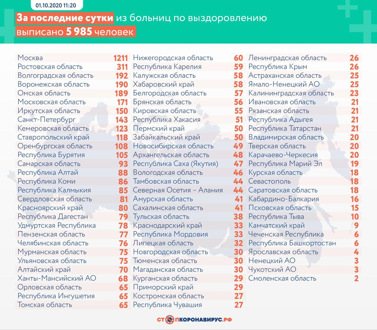 За последние сутки в России выявлены 8 945 заразившихся коронавирусом