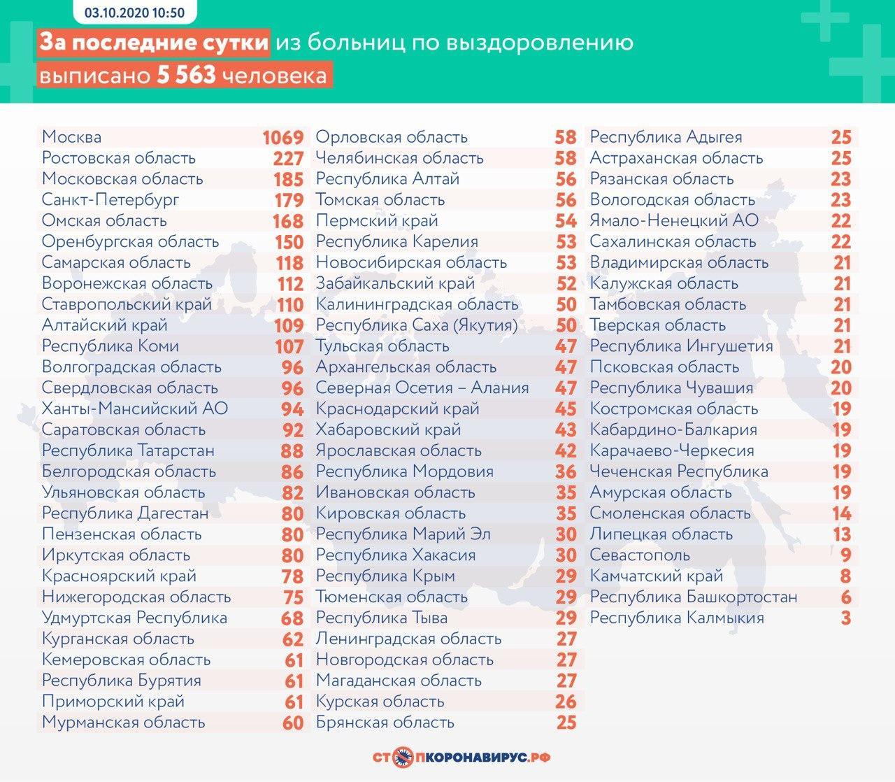 За сутки в России выявили 9 859 заболевших коронавирусом