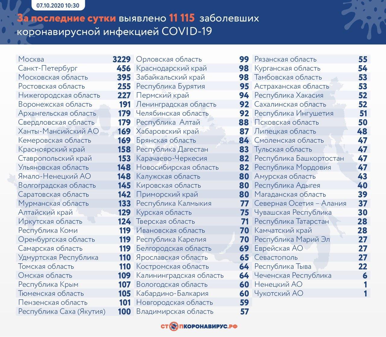 За последние сутки в России выявлены 11 115 заразившихся коронавирусом