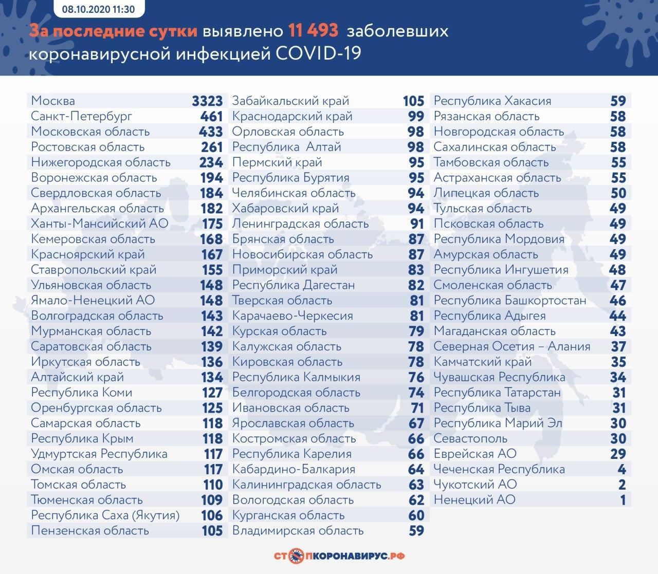 За последние сутки в России выявлены 11 493 заразившихся коронавирусом