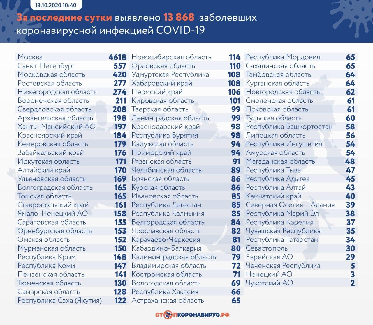 Снова максимум: в России за сутки выявили 13 868 случаев коронавируса