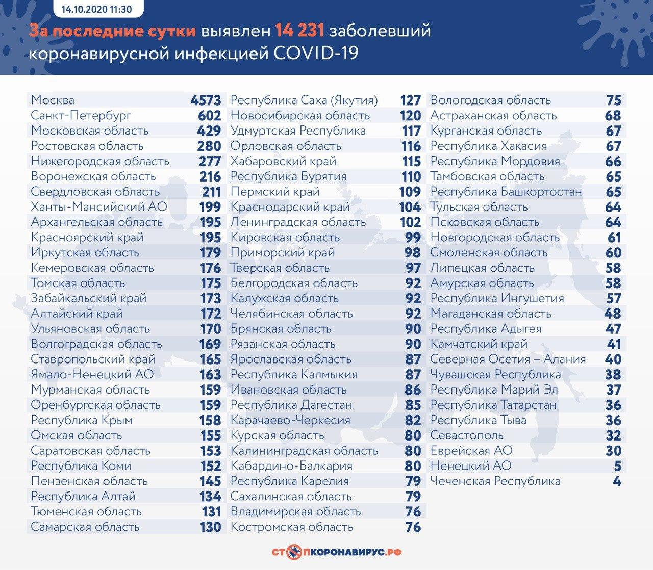 Число новых заражений коронавирусом в России впервые превысило 14 тысяч