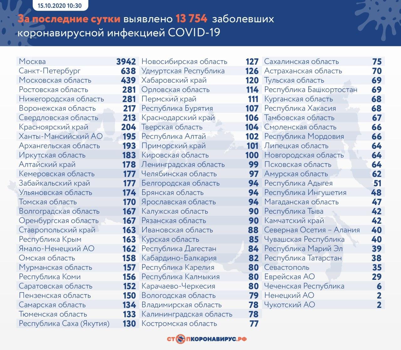 За последние сутки в России выявлены 13 754 заразившихся коронавирусом