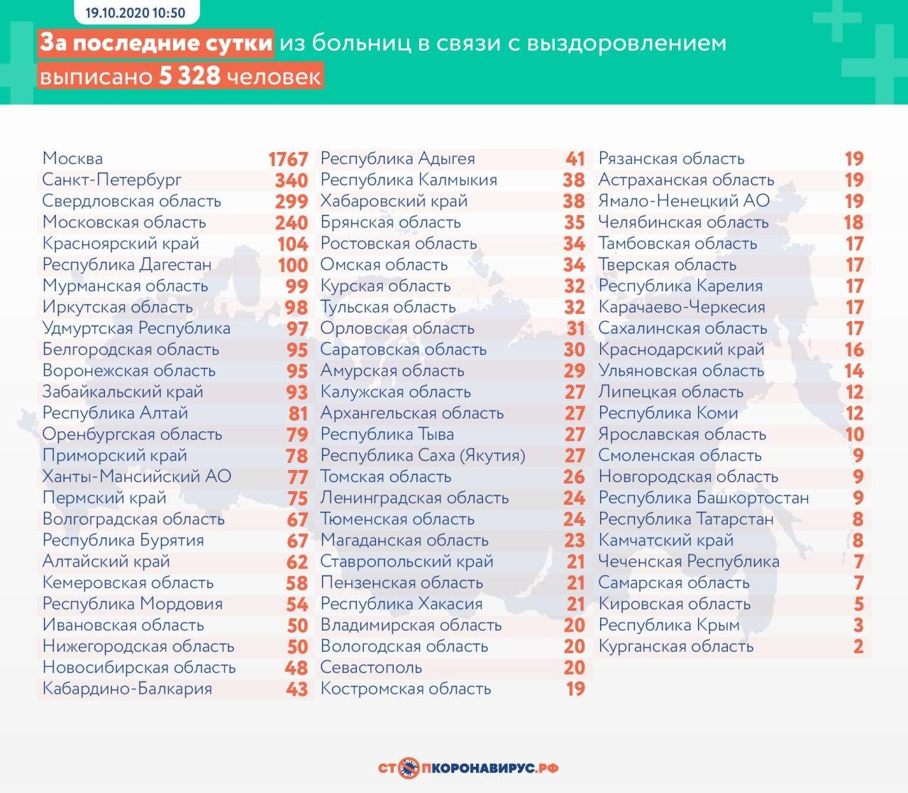 Новый антирекорд: в России за сутки выявили 15 982 случая коронавируса