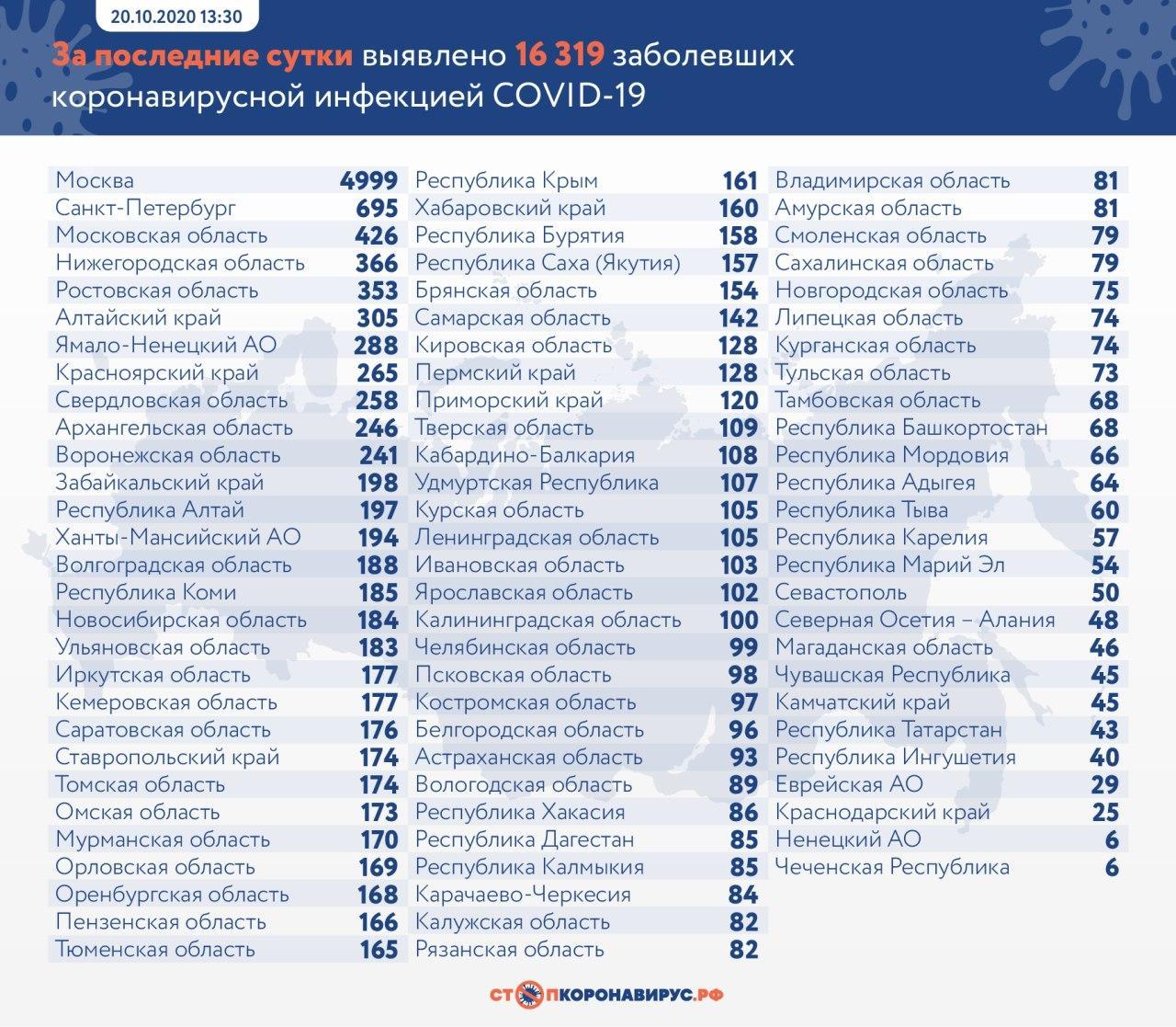 Число заболевших коронавирусом за сутки в России превысило 16 тысяч