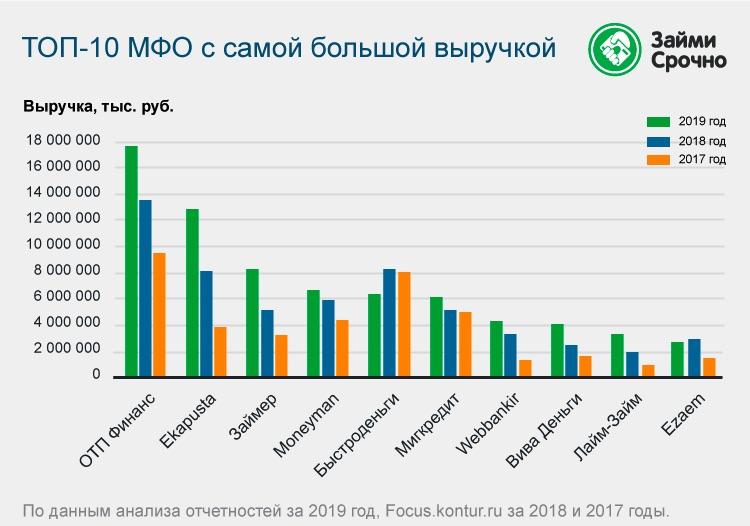 Эксперты «Займи Срочно» назвали популярные у заемщиков МФО соцсети