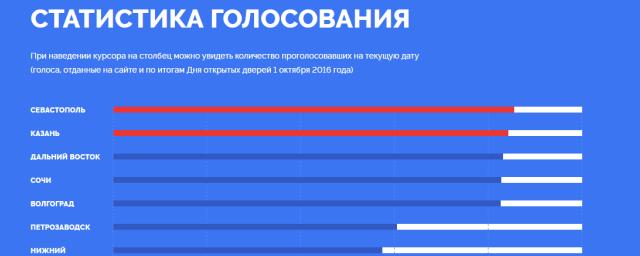 какие результаты голосования по владивостоку жизни