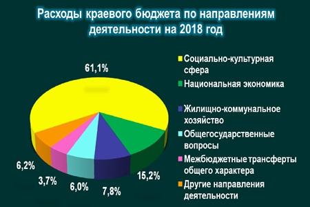 Руководство выделит 11,5 млрд бюджетам регионов